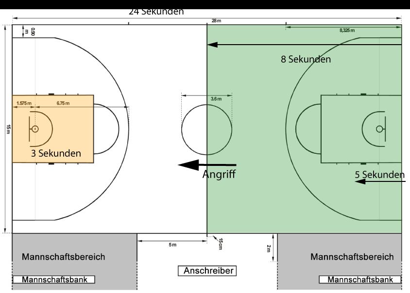 Basketballregeln