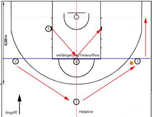 basketballhalb_pass_rotation1