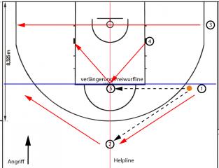 basketballhalb_pass_rotation3