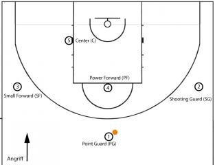 basketballhalb_spielepositionen1