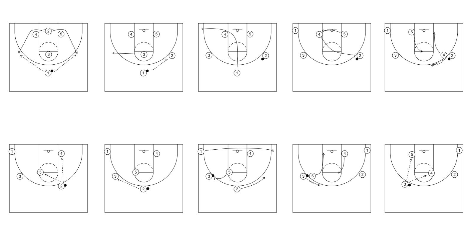 basketball feld größe